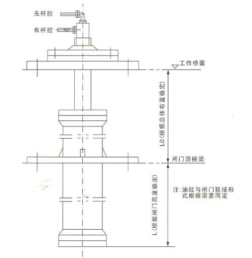 启闭力t(kn) 活塞行程l (mm) 液压缸径d(mm) 活塞杆经d(mm) 工作压力p图片